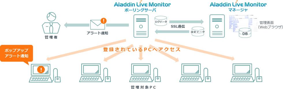 情報漏洩対策サービス 「Aladdin Live Monitor」