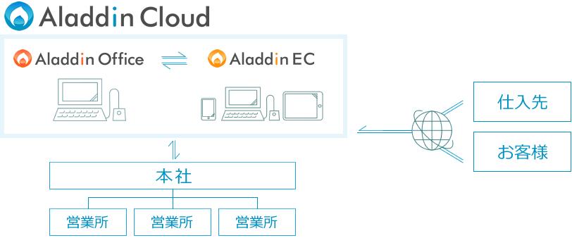 「アラジンオフィス」も「アラジンEC」もクラウドで運用が可能
