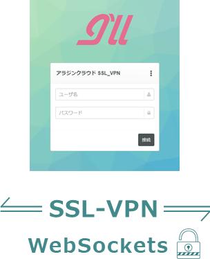 SSL-VPN WebSockets