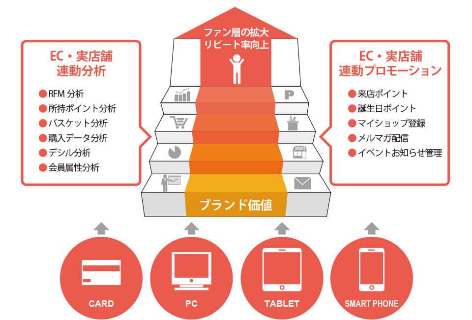 実店舗とECサイトの連動分析・販促でファンを増やしてリピート率アップ