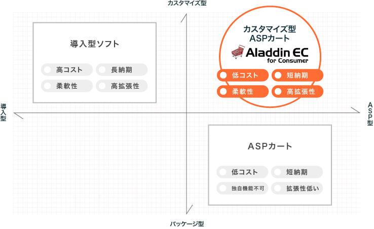 カスタマイズ型ASPカート「Aladdin EC for Consumer」
