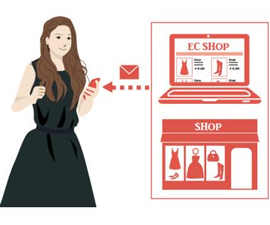 購入履歴に基づいたメールやプッシュの配信で、効果的な販売促進を実現