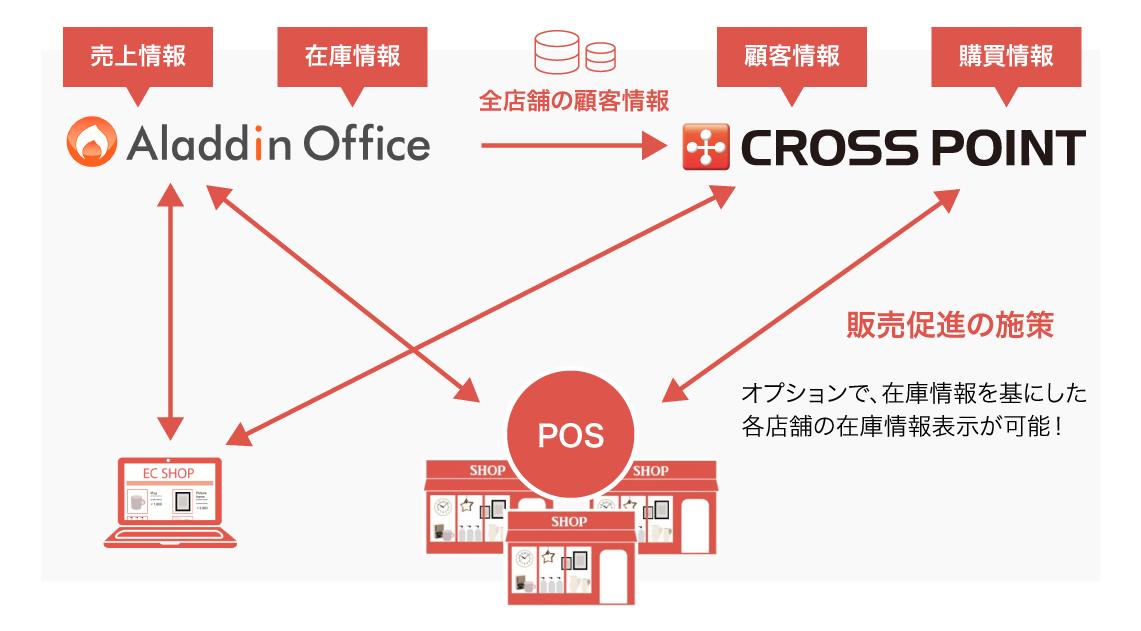 基幹システムとの連携で「全社の情報把握+適切な販売促進」を実現