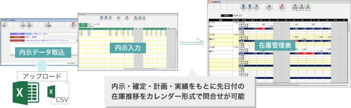 内示情報処理・展開、生産計画