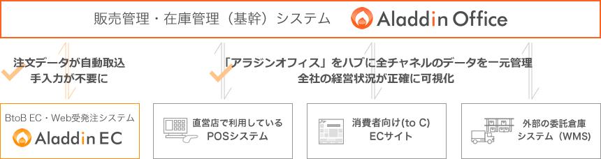 コンフォートジャパン様の連携例