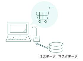 EC(通販)サイトとのデータ連携