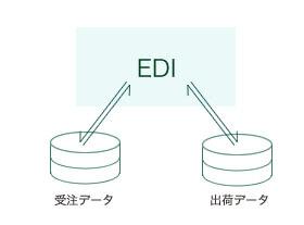 各種EDIとのデータ連携