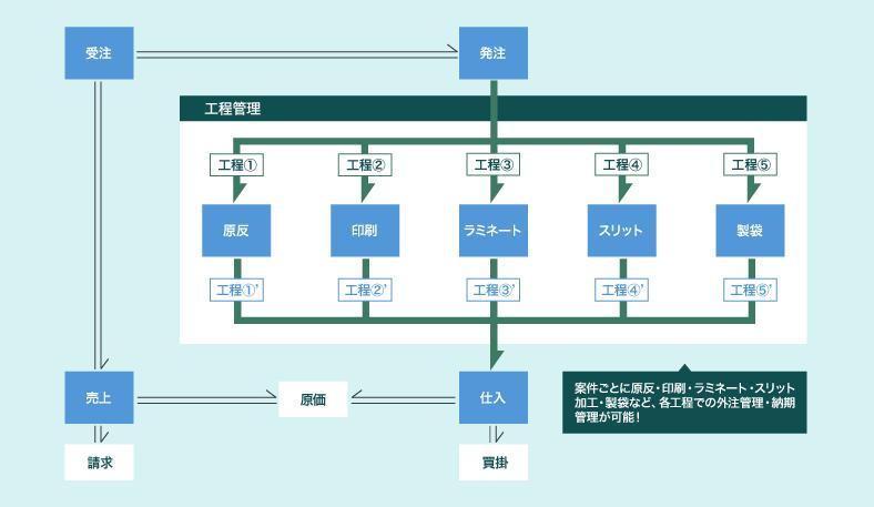 コンバーティング業・フィルム加工業向け在庫管理・販売管理システムの基本フロー