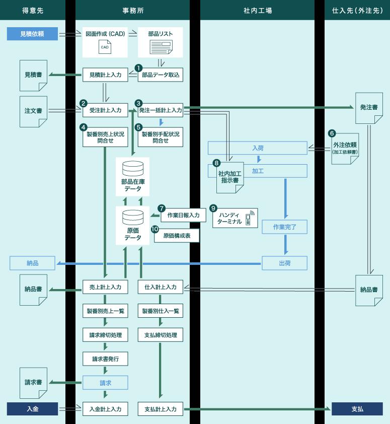 個別受注型製造業向け原価管理システムのフローイメージ