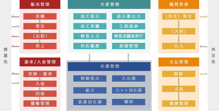 鍍金・熱処理・表面処理業向け在庫管理・販売管理システムのサービス全体図