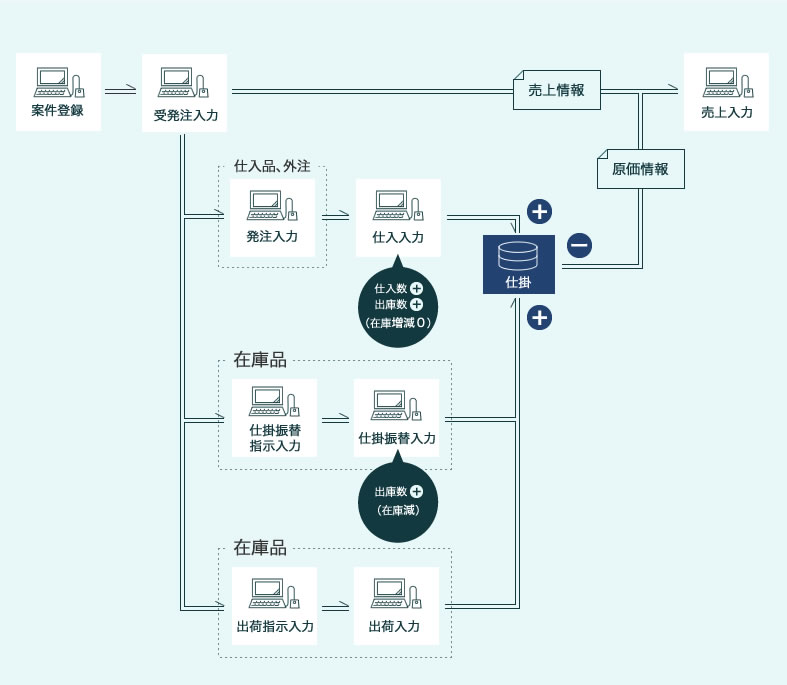 プロジェクト原価管理システム 基本業務フロー
