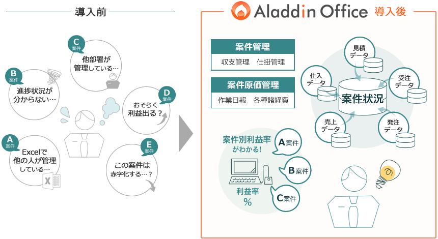 プロジェクト管理システム「アラジンオフィス」導入効果