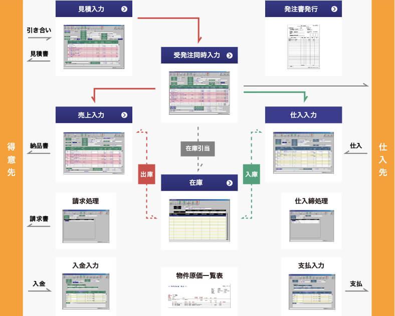 プロジェクト原価管理システム 基本システムフロー