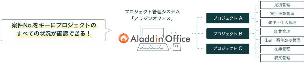 プロジェクト管理システム「アラジンオフィス」