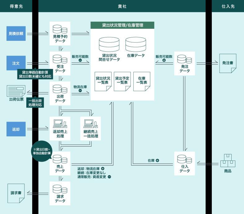 レンタル・リース業向け在庫管理・販売管理システムフロー