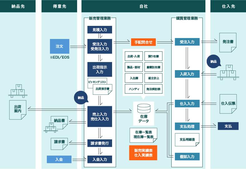 文具・事務用品向け販売管理・在庫管理システムの業務フロー例
