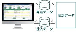 仕入先EDIへの発注データ出力や仕入データ取込が可能