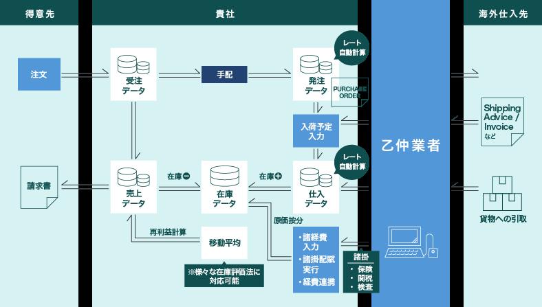 貿易業向け販売管理システムのフローイメージ