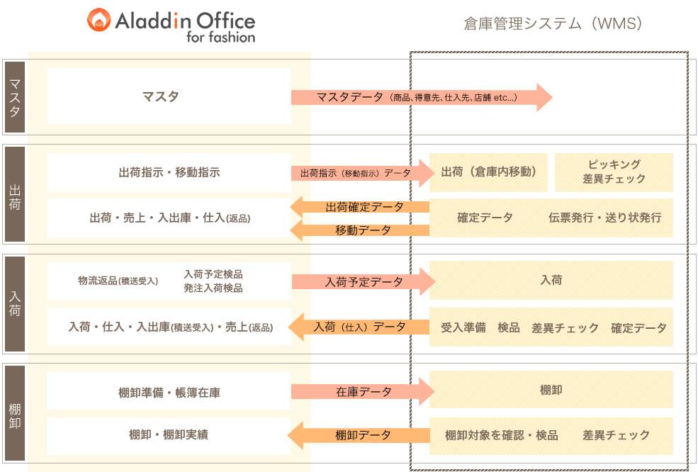 アラジンオフィスと倉庫管理システム(WMS)の連携イメージ
