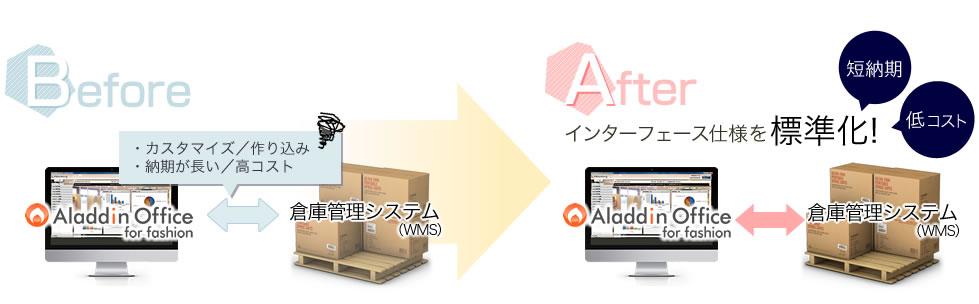 アラジンオフィスと倉庫管理システム(WMS)の連携について