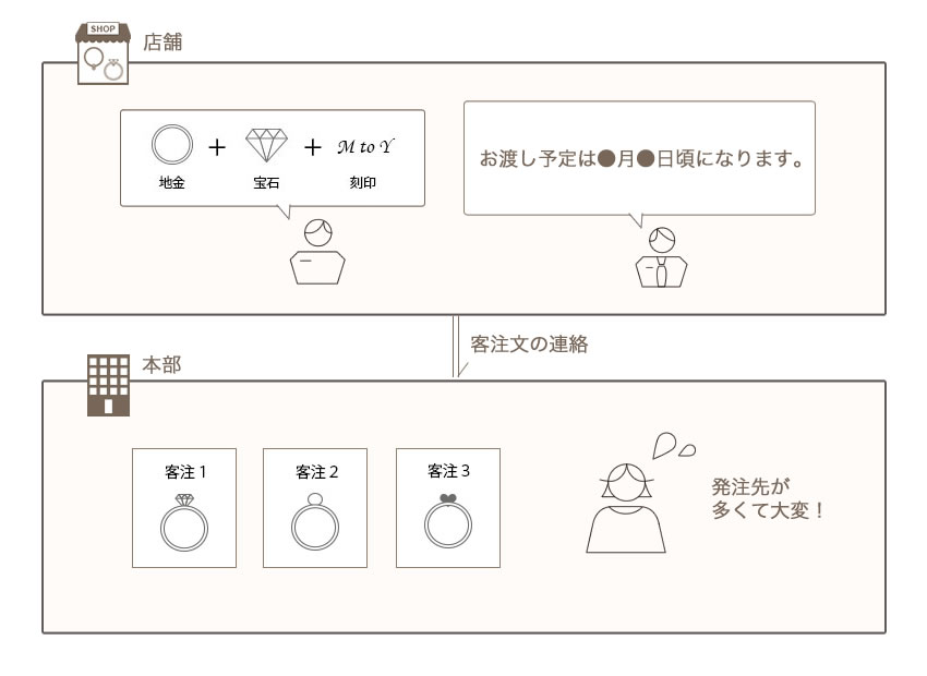 店舗客注・本部手配(発注)before