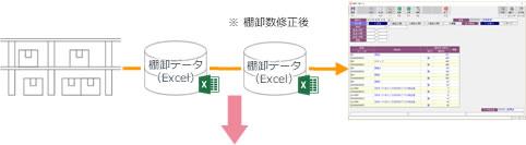 実棚作業&棚卸データ連携