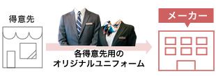 メーカー(オリジナルユニフォーム)向け