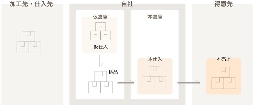皮革・レザー業界(服地卸・織物卸)向けシステムの基本フロー