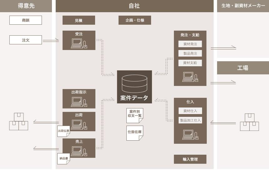 アパレルOEM業界向けシステムの基本フロー