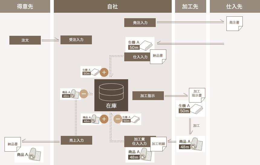 生地・テキスタイル業向けシステムの基本フロー
