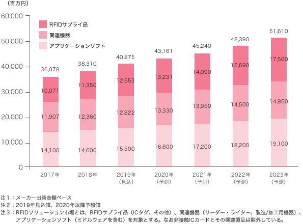 RFIDの国内市場規模予測