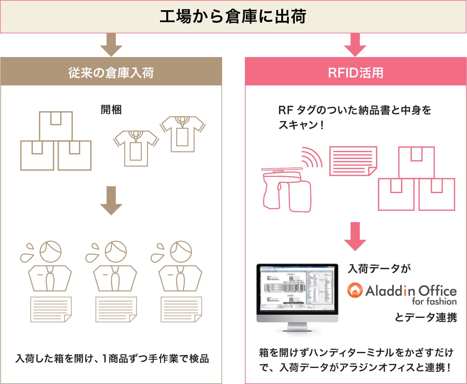 RFIDの活用
