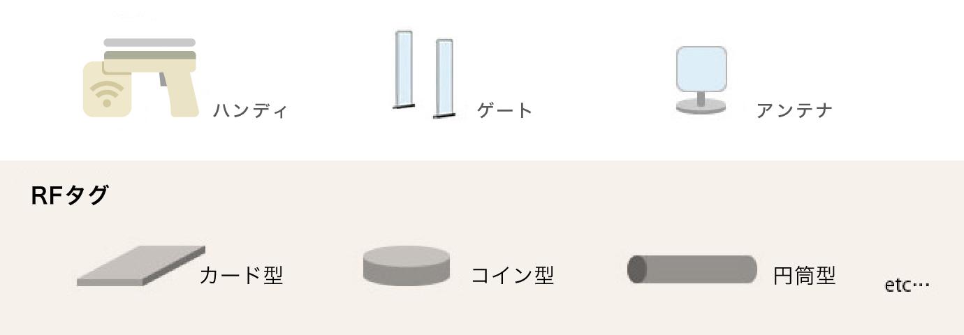 RFIDの種類