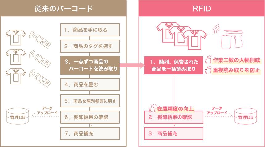 RFID導入のメリット