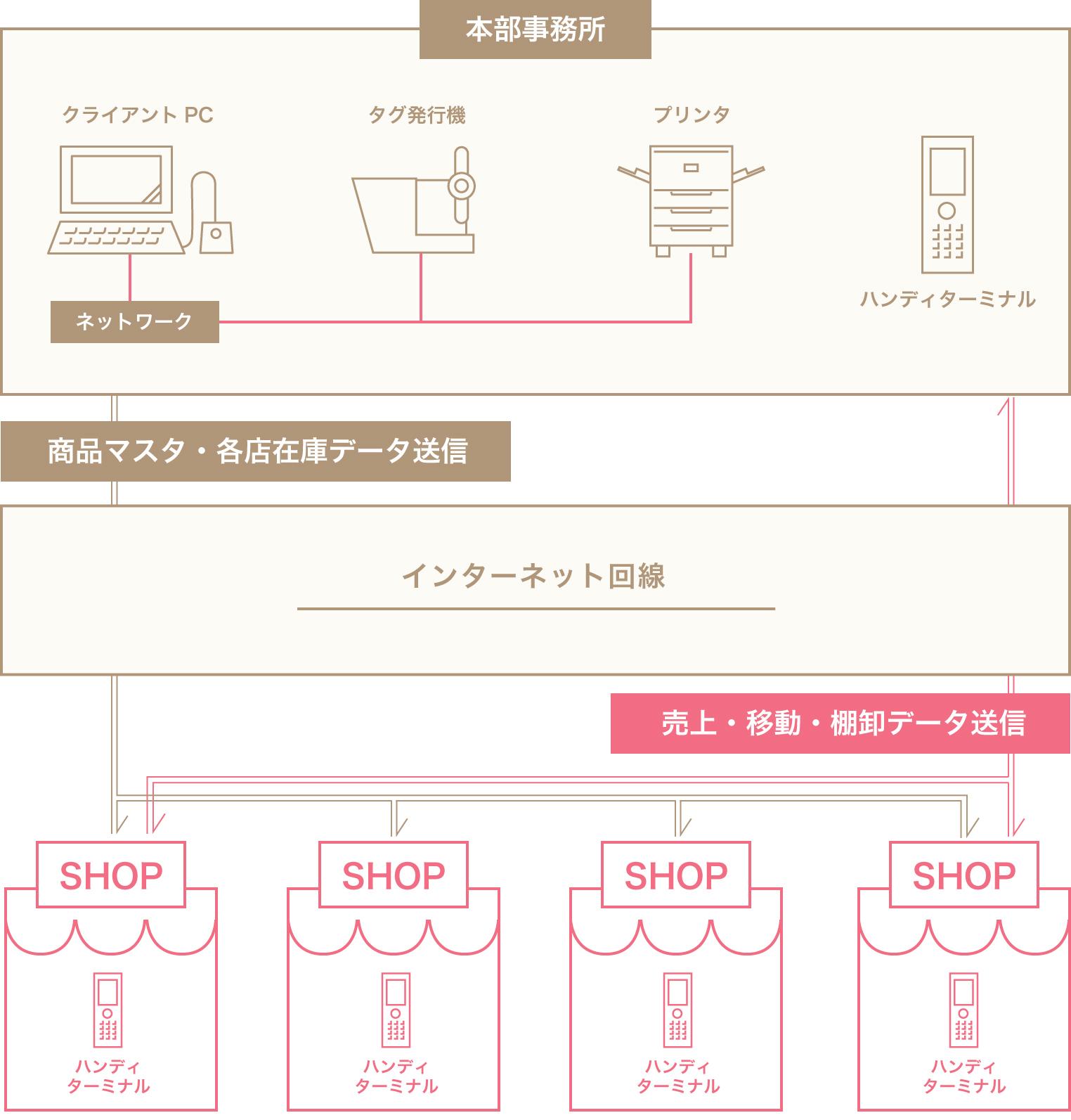 アパレル小売店舗用ハンディターミナル連携 システム構築イメージ例