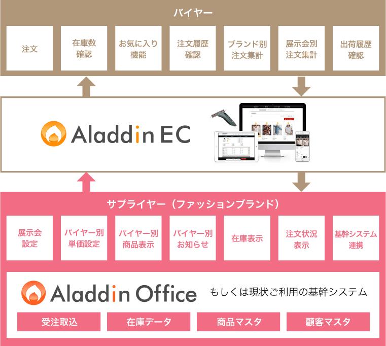 Webオーダー・展示会受注システムの全体概要図