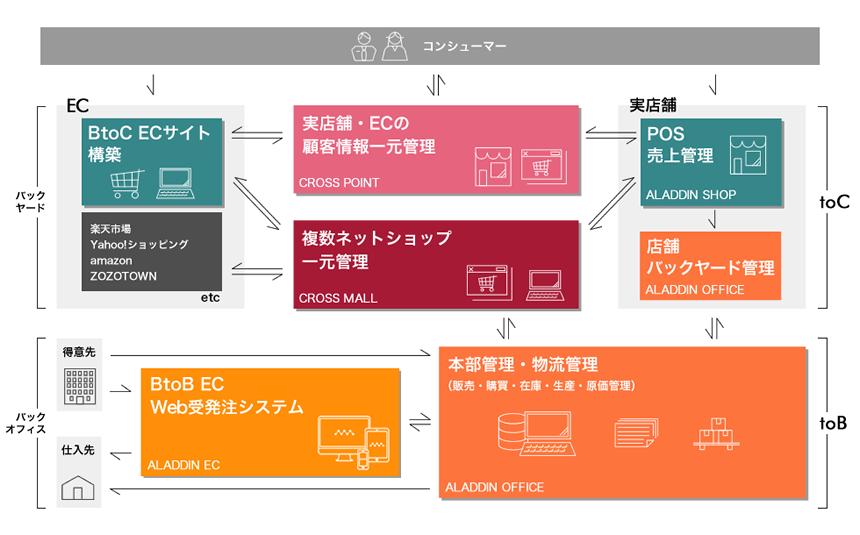 アイルのトータルソリューションマップ