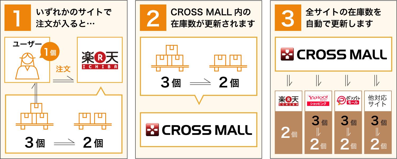 「CROSS MALL」による在庫数自動更新