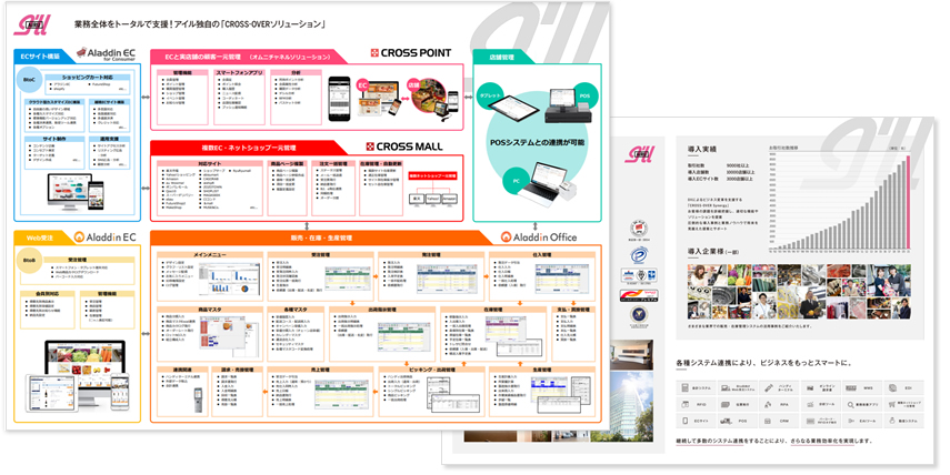 食品業界向けソリューションマップ