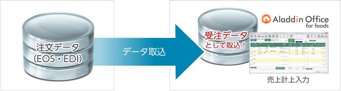 注文データ(EOS・ED) データ取込 受注データとして取込! 売上計上入力