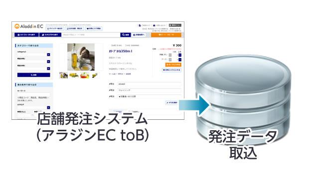 店舗発注システム(アラジンEC toB)連携