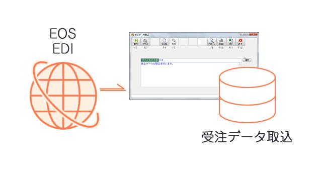 EOS・EDIへの対応(データ連携)