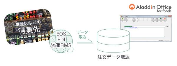 EOS・EDI・流通BMSへの対応(データ連携)