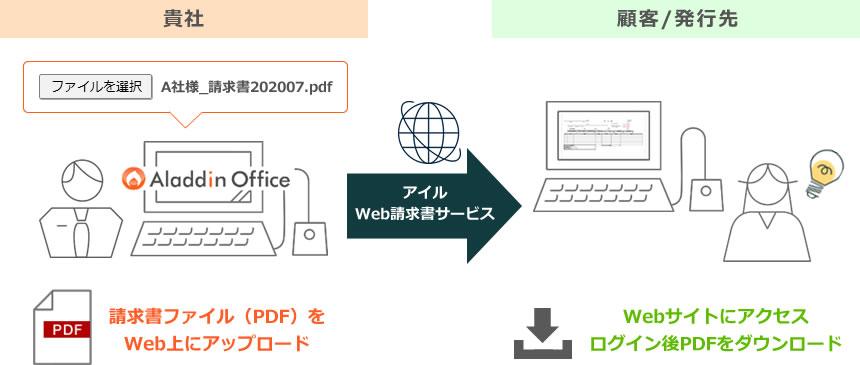 アラジンオフィスオプション機能:WEB請求書サービスの概要
