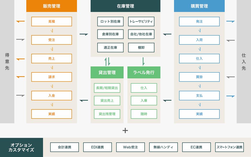 医療業界向けアラジンオフィス システム概略図