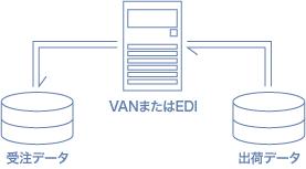 VAN・EDI・JD-NET連携