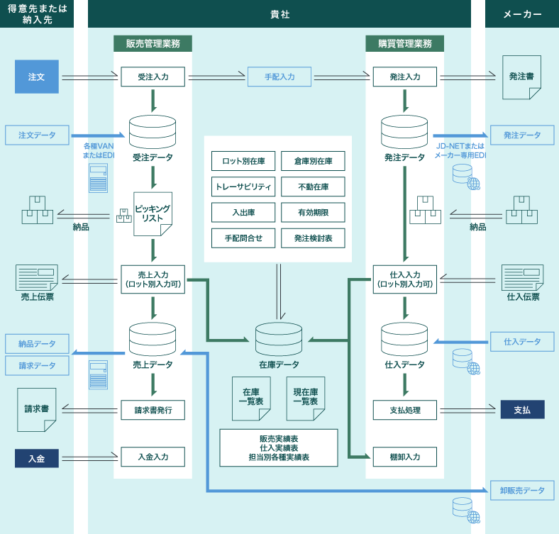 薬品卸業システムフロー例
