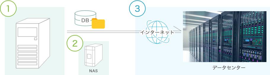 基幹システムバックアップ 構成イメージ