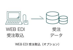 WEB EDI受注取込(オプション)