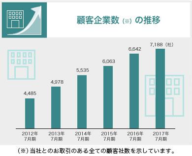 顧客企業数の推移